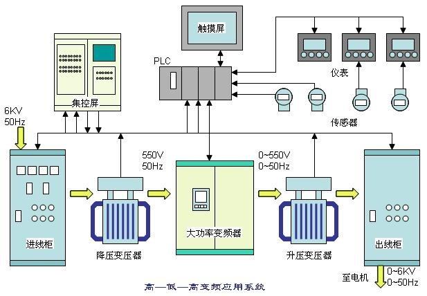 菲尼克斯接线端子在高压变频器中